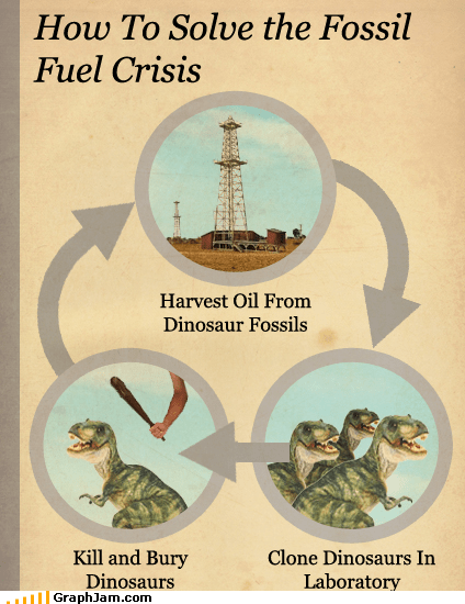 current events dinosaurs infographic oil