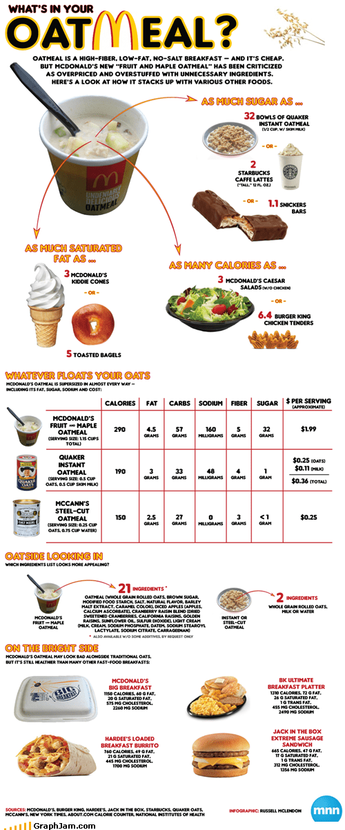 breakfast fast food infographic McDonald's oatmeal - 4678864640