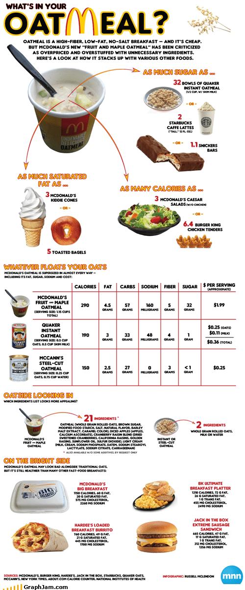 breakfast fast food infographic McDonald's - 4678864640