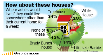 adults homes housing Pie Chart polls