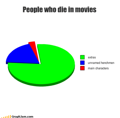 Death,Extras,movies,Pie Chart