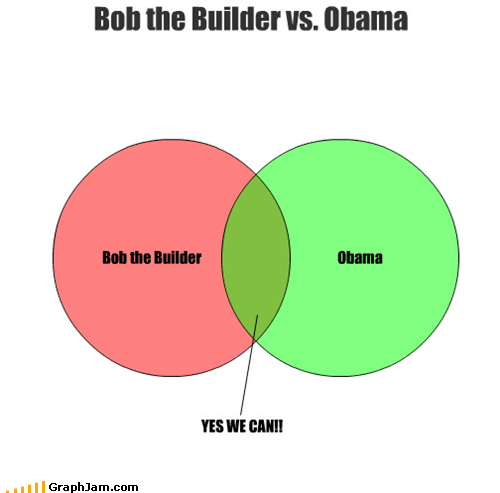 bob the builder,cartoons,obama,slogans,venn diagram