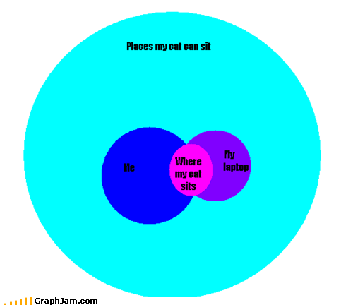 annoying cat feline meow venn diagram - 4694397440