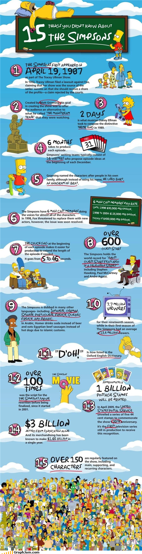 facts infographic movies simpson television - 4694776832