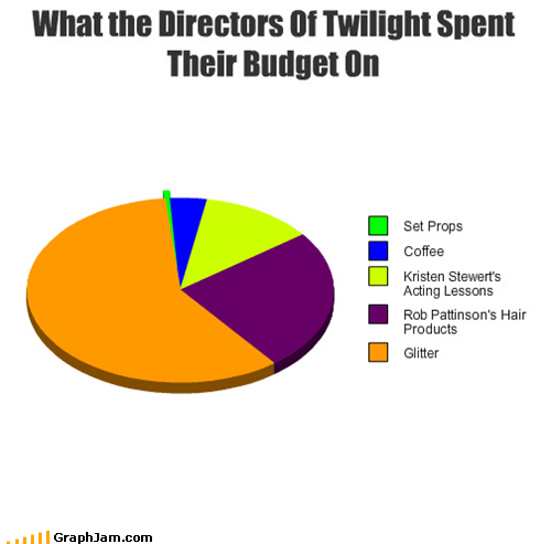 glitter,movies,Pie Chart,sparkles,twilight