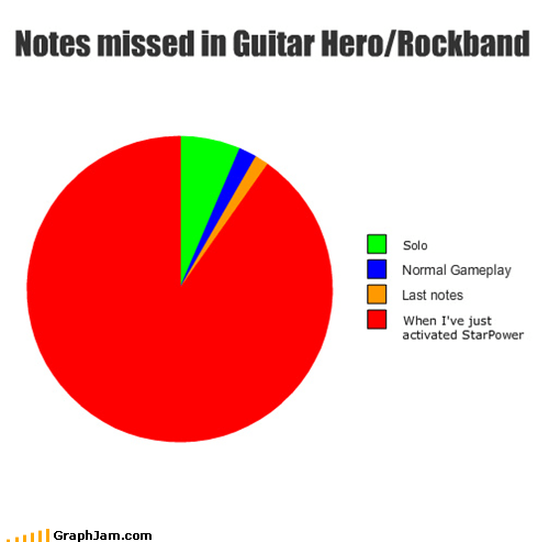 frustrating Guitar Hero Pie Chart rock band video games
