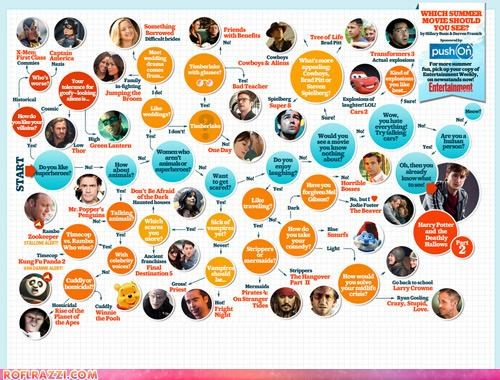 Chart cool infographic Movie