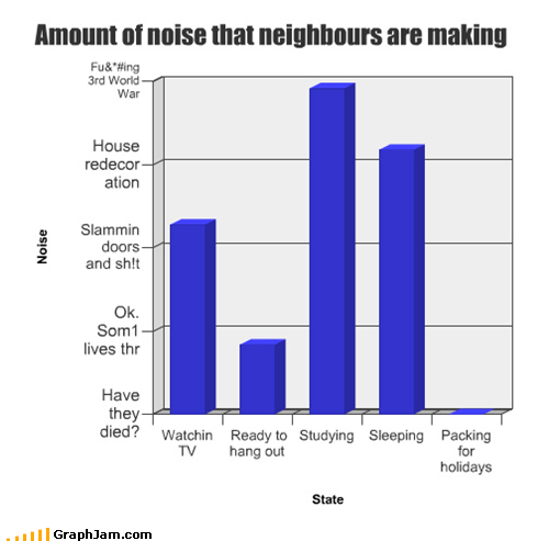 annoying Bar Graph loud neighbors noise - 4699796736