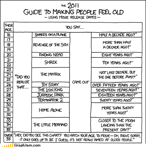 aging,feeling old,movies,xkcd