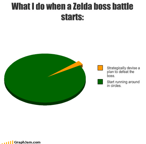 What I do when a Zelda boss battle starts: