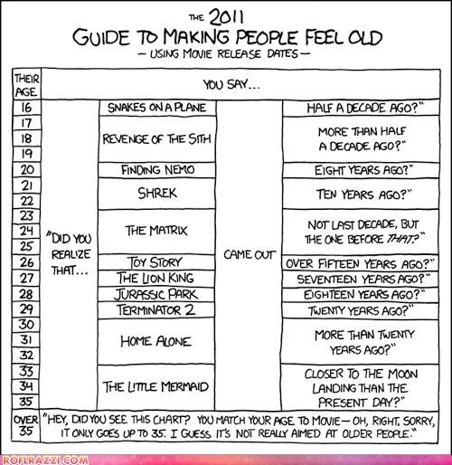 Chart,funny,Hall of Fame,movies,old