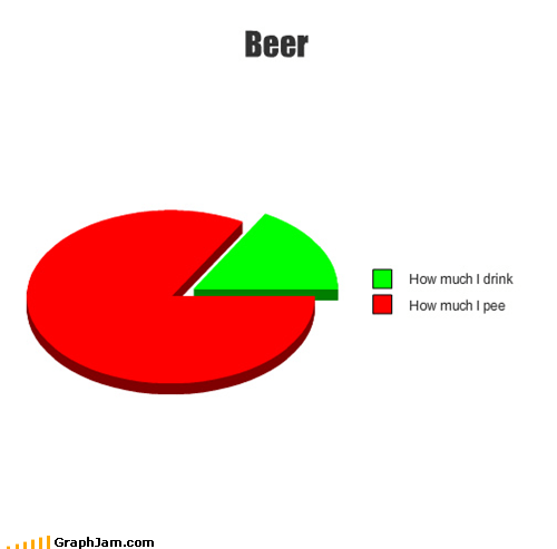 beer drinking pee Pie Chart wtf - 4703137536