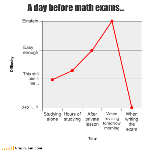 A day before math exams...