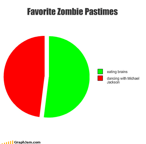 brains michael jackson Pie Chart zombie - 4710470144