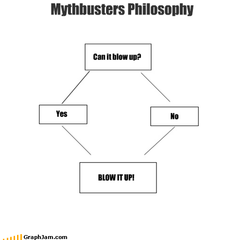 Mythbusters Philosophy Can it blow up? Yes No BLOW IT UP!