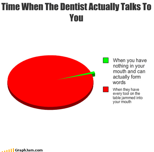 Awkward dentist drill Pie Chart teeth