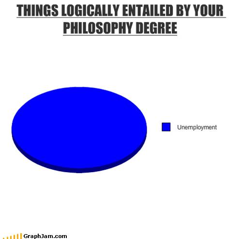 college philosophy Pie Chart socrates unemployment - 4714212096
