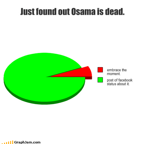 facebook,osama,Pie Chart,sharing