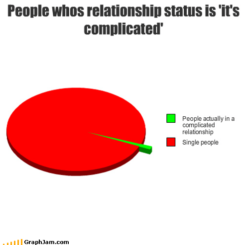 complicated,facebook,Pie Chart,relationship status,single