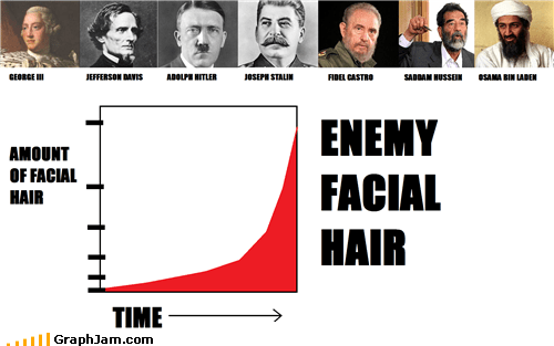 bad guys beard bin Laden enemy facial hair Line Graph - 4717677312
