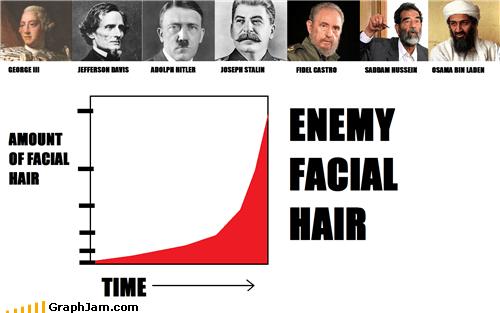 bad guys beard bin Laden facial hair Line Graph - 4717677312