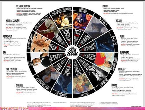 Chart,cool,geek