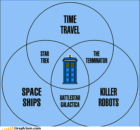 doctor who science fiction sci fi television venn diagram - 4725910016