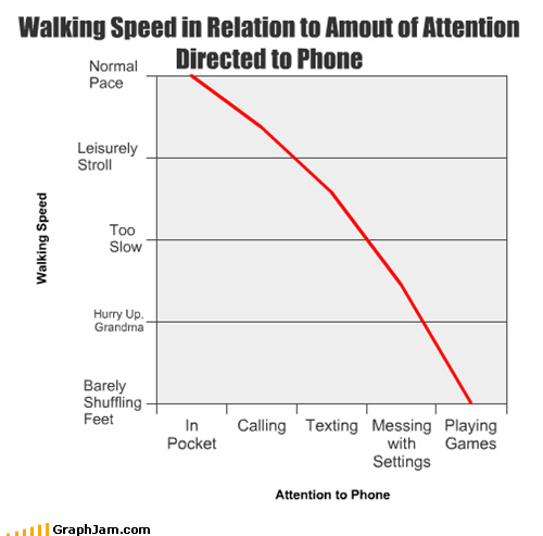 attention games Line Graph phone walking - 4727390464