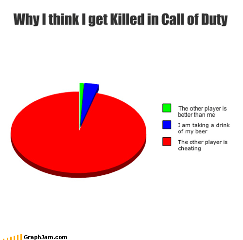 call of duty losing Pie Chart video games - 4728147456