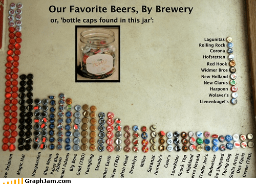 alcohol Bar Graph beer bottle caps