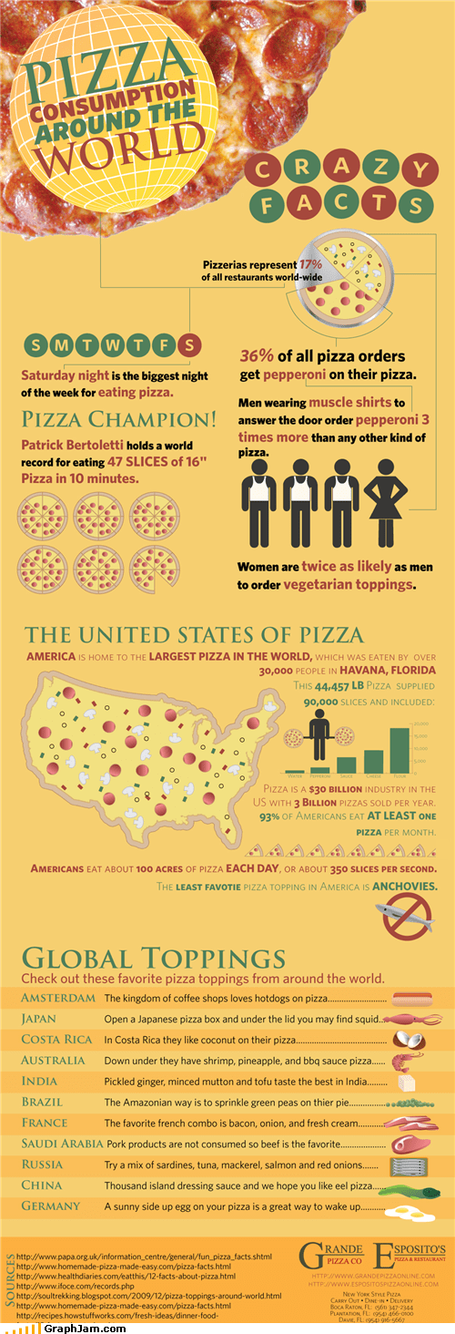facts infographic noms pizza