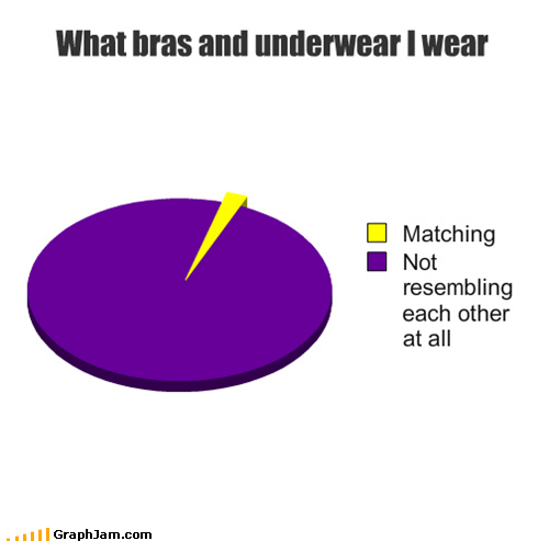 What bras and underwear I wear