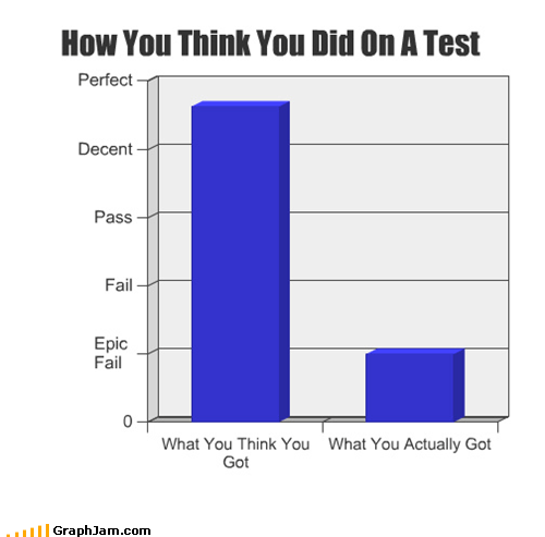 How You Think You Did On A Test