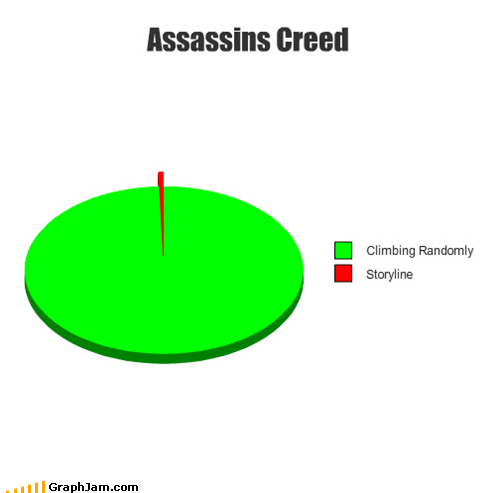 assassins creed,games,Pie Chart,video games