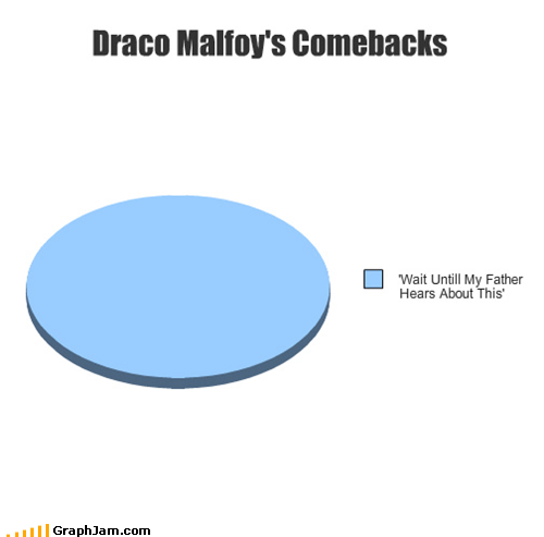 Harry Potter,lame,loser,malfoy,Pie Chart