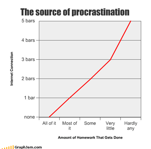 internet,Line Graph,procrastination,studying