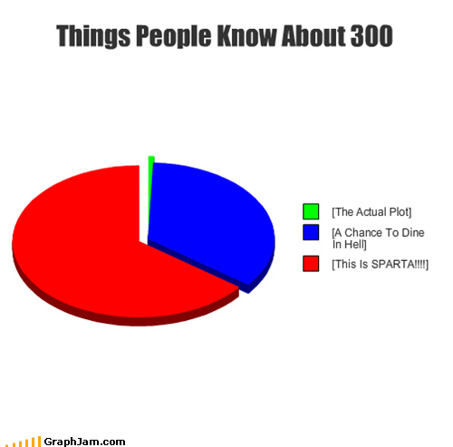 Things People Know About 300