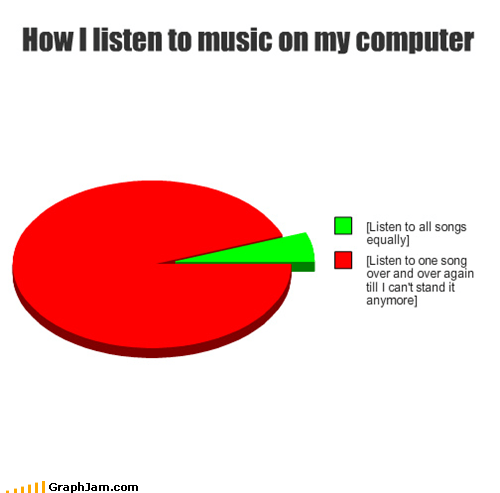 Music,Pie Chart,repeat,rick astley,Songs