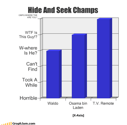 Bar Graph hiding osama remote waldo