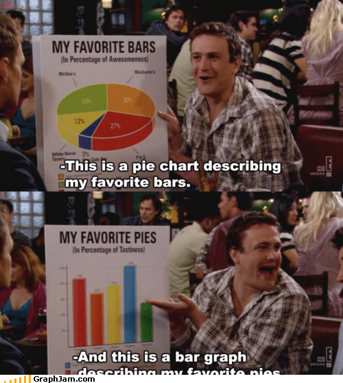Bar Graph,bars,HIMYM,how i met your mother,Pie Chart,pies,Video