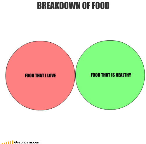 food,healthy,not the same,tasty,venn diagram