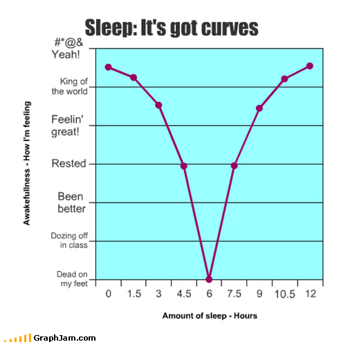 hours Line Graph need more sleep - 4743696384