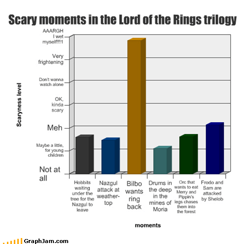 Bar Graph,bilbo,Lord of the Rings,nightmares