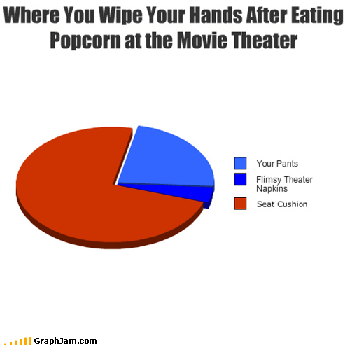 gross movies Pie Chart Popcorn - 4744246272