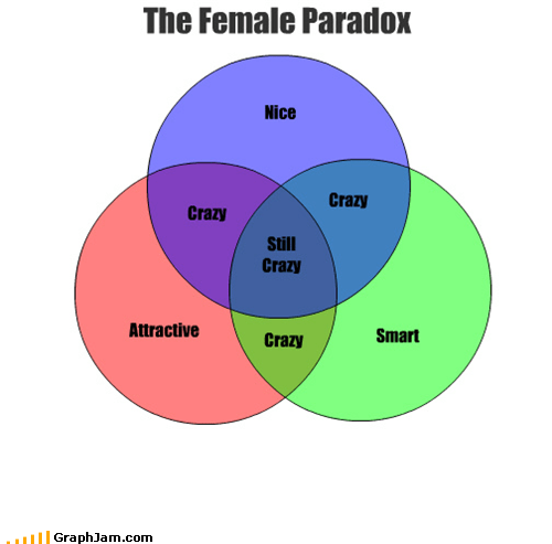crazy girls relationships venn diagram