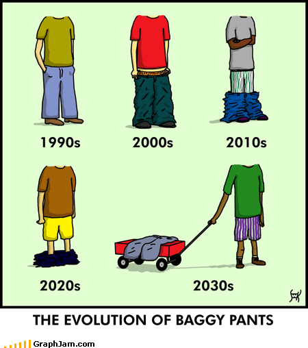 evolution,infographic,pants,time