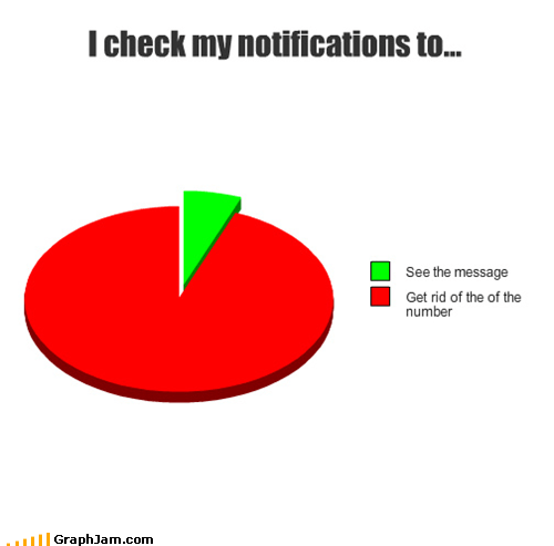 annoying facebook messages notifications Pie Chart