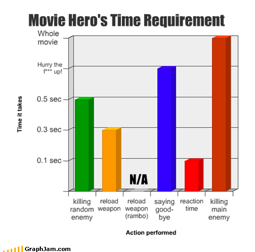 action,Bar Graph,movies,reloading