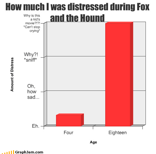 How much I was distressed during Fox and the Hound