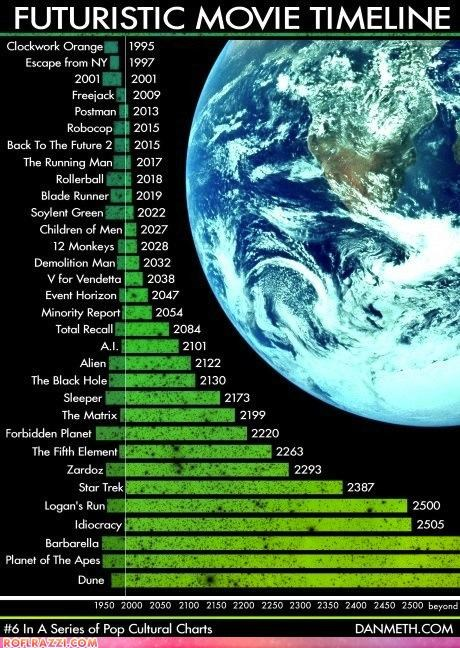 infographic,movies,the future,timeline